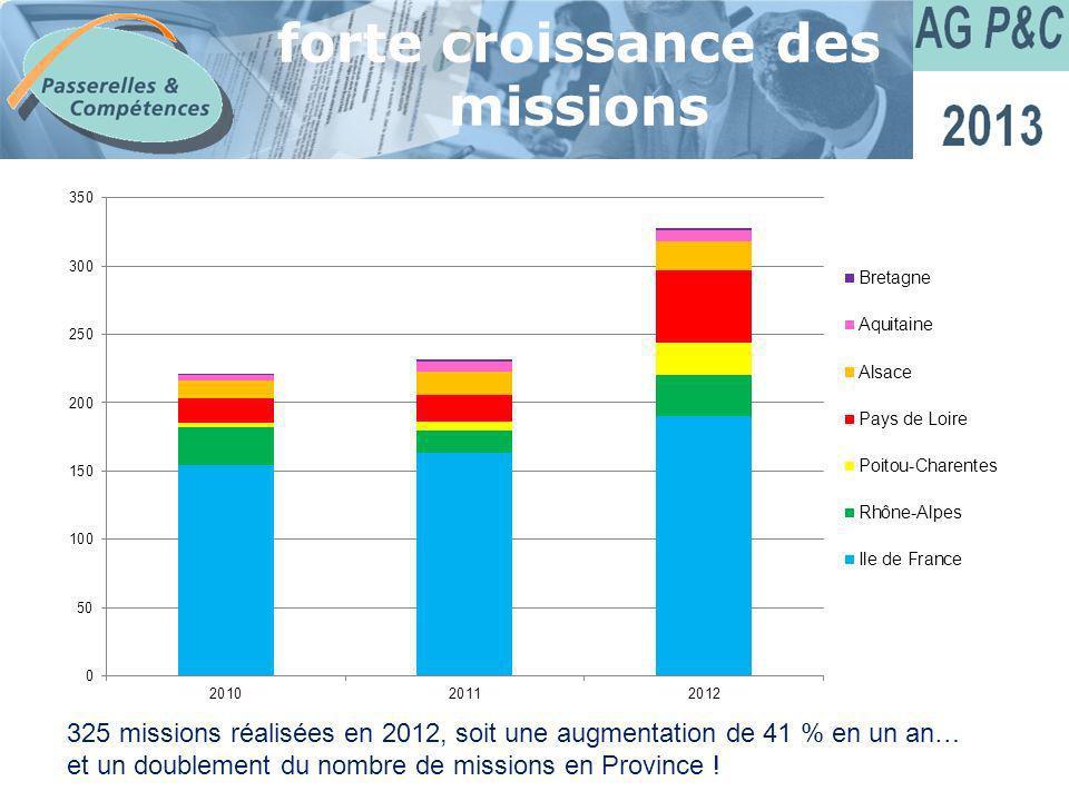 Sommaire forte croissance des missions 325 missions réalisées en 2012, soit une augmentation de 41 % en un an… et un doublement du nombre de missions