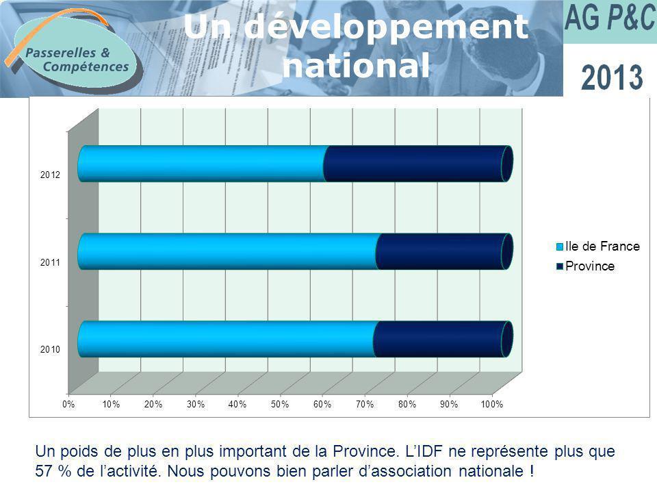 Sommaire Un développement national Un poids de plus en plus important de la Province. LIDF ne représente plus que 57 % de lactivité. Nous pouvons bien