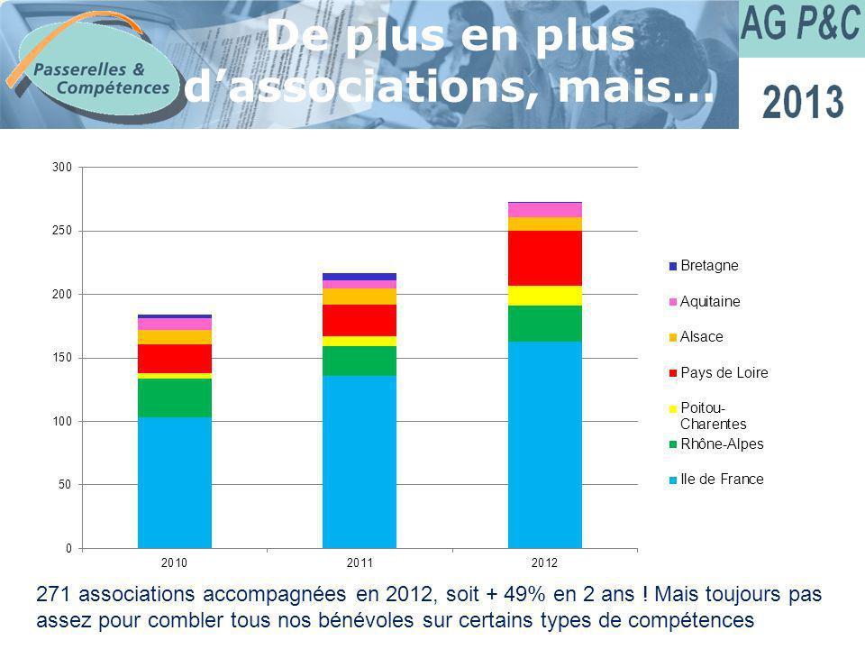 Sommaire De plus en plus dassociations, mais… 271 associations accompagnées en 2012, soit + 49% en 2 ans ! Mais toujours pas assez pour combler tous n