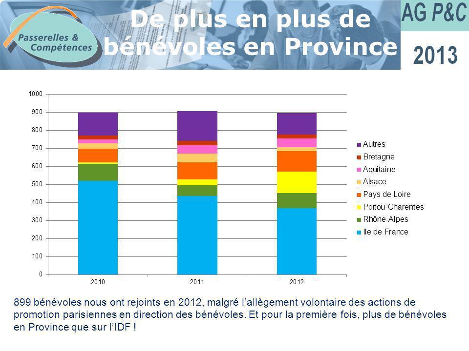 Sommaire De plus en plus de bénévoles en Province 899 bénévoles nous ont rejoints en 2012, malgré lallègement volontaire des actions de promotion pari