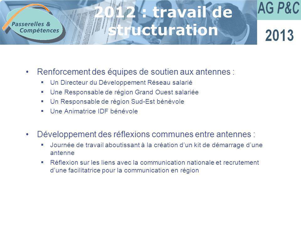 Sommaire 2012 : travail de structuration Renforcement des équipes de soutien aux antennes : Un Directeur du Développement Réseau salarié Une Responsab