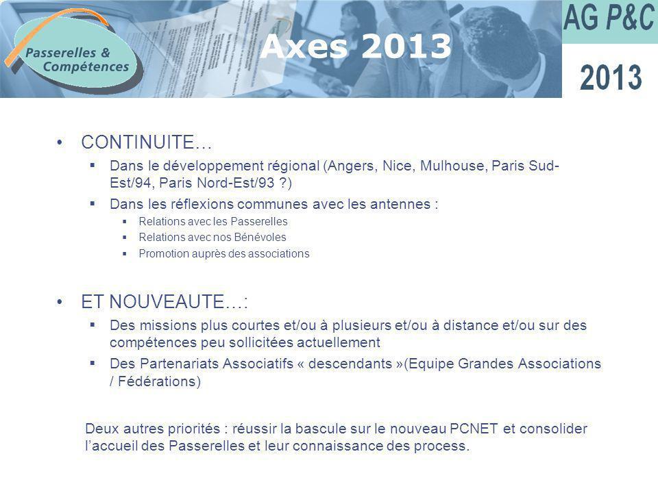 Sommaire Axes 2013 CONTINUITE… Dans le développement régional (Angers, Nice, Mulhouse, Paris Sud- Est/94, Paris Nord-Est/93 ?) Dans les réflexions com