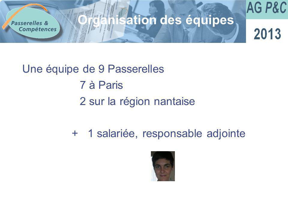 Sommaire Une équipe de 9 Passerelles 7 à Paris 2 sur la région nantaise + 1 salariée, responsable adjointe Organisation des équipes
