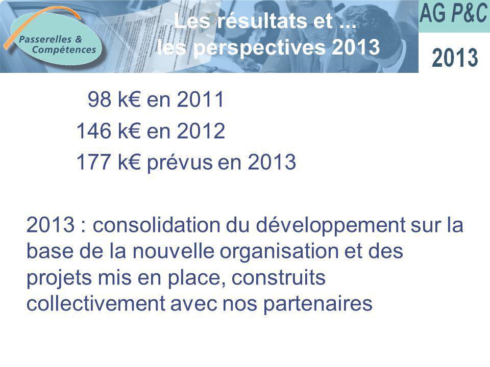 Sommaire 98 k en 2011 146 k en 2012 177 k prévus en 2013 2013 : consolidation du développement sur la base de la nouvelle organisation et des projets