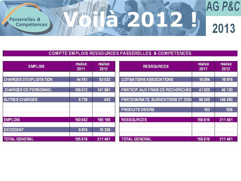 Sommaire Voilà 2012 !