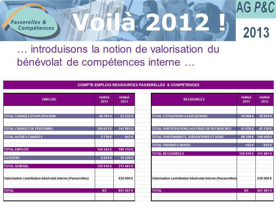 Sommaire Voilà 2012 ! … introduisons la notion de valorisation du bénévolat de compétences interne …
