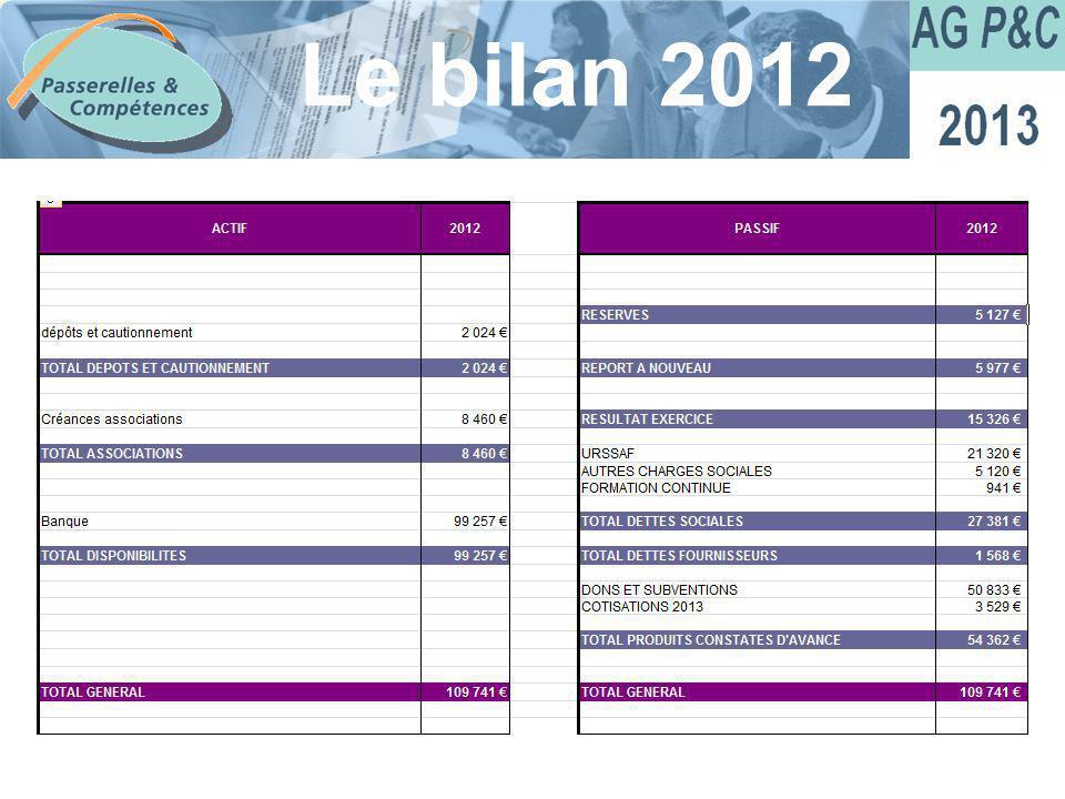 Sommaire Le bilan 2012