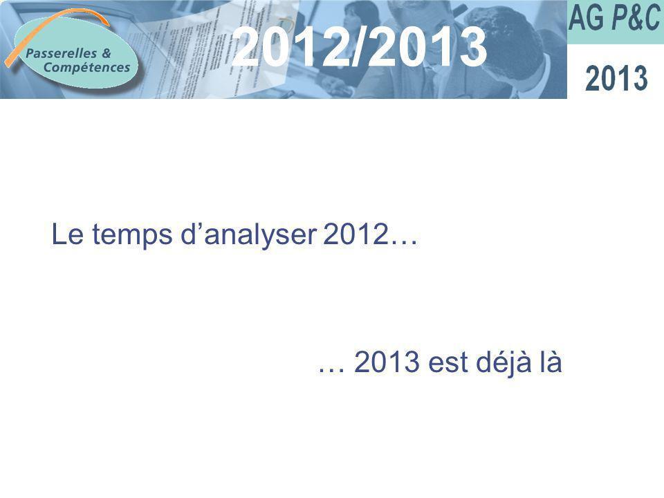 Sommaire Le temps danalyser 2012… … 2013 est déjà là 2012/2013