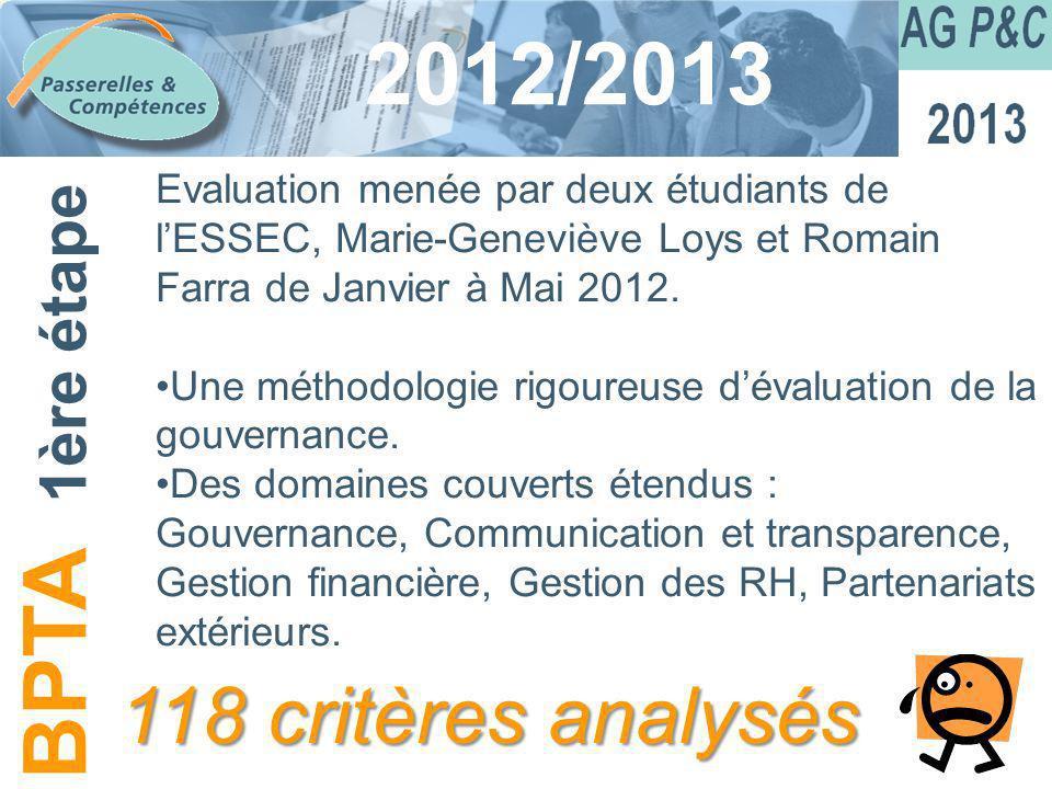 Sommaire 2012/2013 Evaluation menée par deux étudiants de lESSEC, Marie-Geneviève Loys et Romain Farra de Janvier à Mai 2012. Une méthodologie rigoure