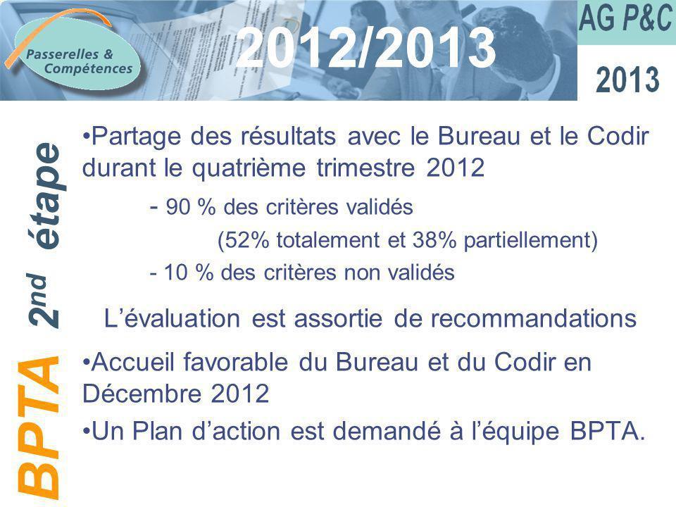 Sommaire 2012/2013 Partage des résultats avec le Bureau et le Codir durant le quatrième trimestre 2012 - 90 % des critères validés (52% totalement et