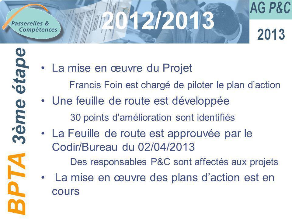 Sommaire 2012/2013 La mise en œuvre du Projet Francis Foin est chargé de piloter le plan daction Une feuille de route est développée 30 points damélio