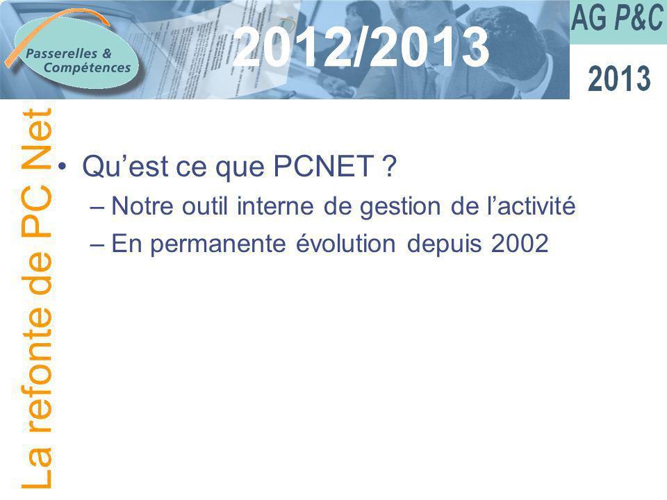 Sommaire 2012/2013 Quest ce que PCNET ? –Notre outil interne de gestion de lactivité –En permanente évolution depuis 2002 La refonte de PC Net