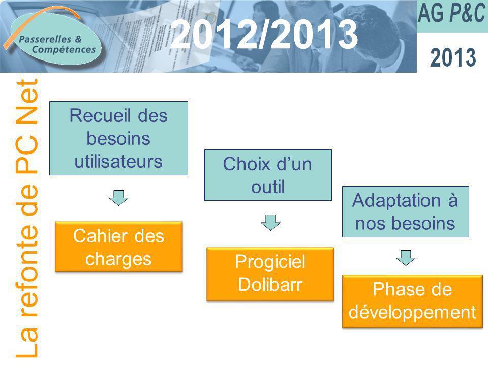 Sommaire 2012/2013 Adaptation à nos besoins Phase de développement Recueil des besoins utilisateurs Choix dun outil Cahier des charges Progiciel Dolib