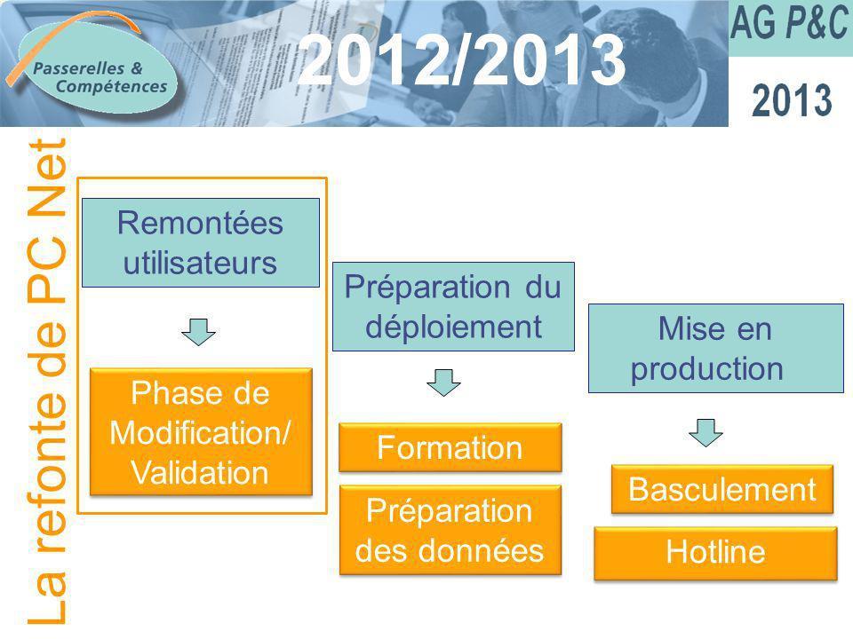 Sommaire 2012/2013 Remontées utilisateurs Phase de Modification/ Validation Préparation du déploiement Formation Mise en production Hotline Préparatio