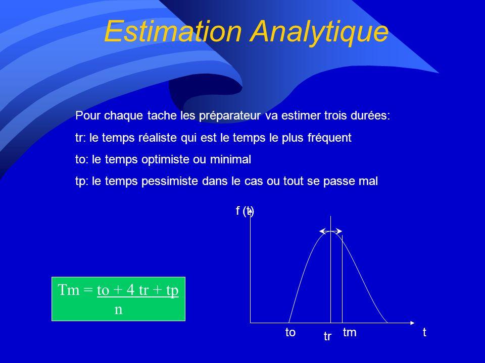 Estimation Analytique Pour chaque tache les préparateur va estimer trois durées: tr: le temps réaliste qui est le temps le plus fréquent to: le temps optimiste ou minimal tp: le temps pessimiste dans le cas ou tout se passe mal Tm = to + 4 tr + tp n to tr tmt f (t)