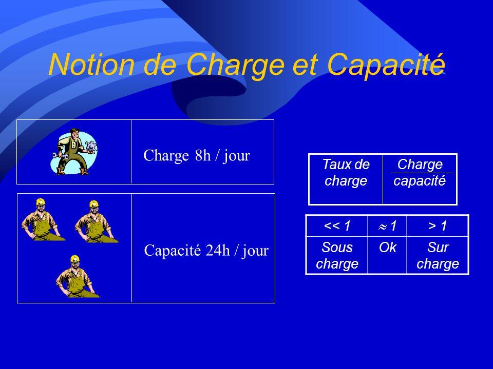 Notion de Charge et Capacité Charge 8h / jour Charge capacité Taux de charge Capacité 24h / jour << 1 1 > 1 Sous charge OkSur charge