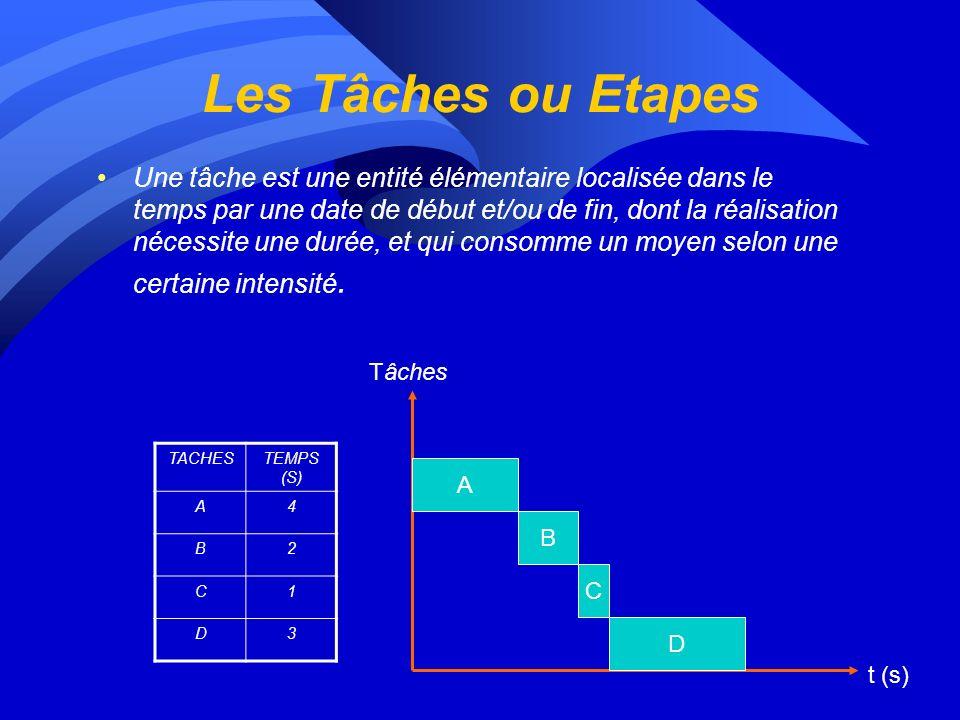 Les Tâches ou Etapes Une tâche est une entité élémentaire localisée dans le temps par une date de début et/ou de fin, dont la réalisation nécessite une durée, et qui consomme un moyen selon une certaine intensité.