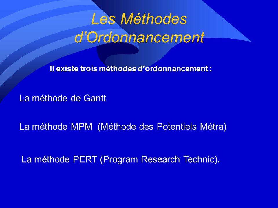 Les Méthodes dOrdonnancement Il existe trois méthodes dordonnancement : La méthode de Gantt La méthode MPM (Méthode des Potentiels Métra) La méthode PERT (Program Research Technic).