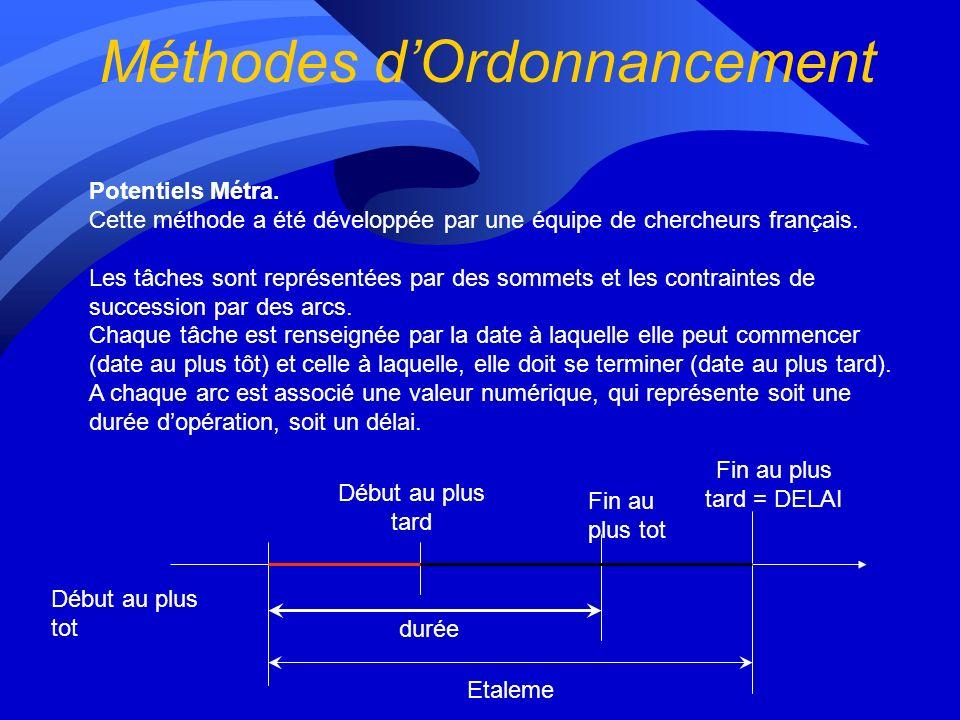 Potentiels Métra.Cette méthode a été développée par une équipe de chercheurs français.
