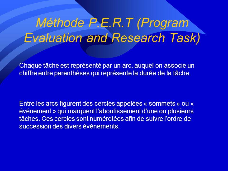 Méthode P.E.R.T (Program Evaluation and Research Task) Chaque tâche est représenté par un arc, auquel on associe un chiffre entre parenthèses qui représente la durée de la tâche.