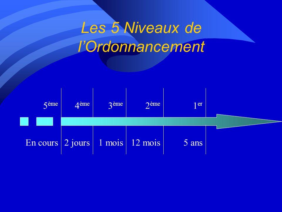 Les 5 Niveaux de lOrdonnancement En cours 5 ème 2 jours 4 ème 1 mois 3 ème 12 mois 2 ème 5 ans 1 er