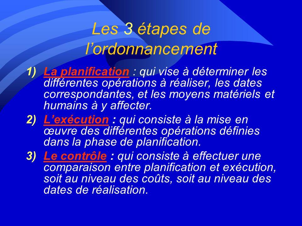 Les 3 étapes de lordonnancement 1)La planification : qui vise à déterminer les différentes opérations à réaliser, les dates correspondantes, et les moyens matériels et humains à y affecter.