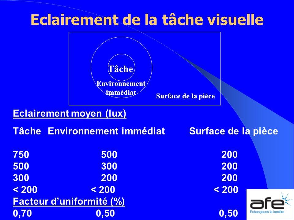 Eclairement de la tâche visuelle Surface de la pièce Tâche Environnement immédiat Eclairement moyen (lux) Tâche Environnement immédiatSurface de la pi