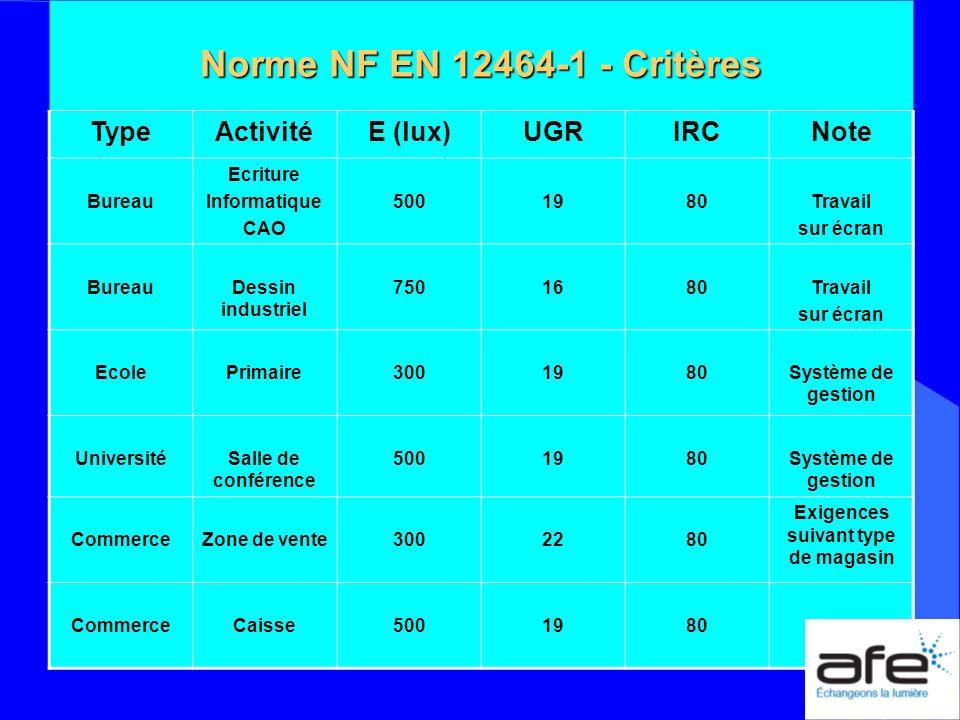 Norme NF EN 12464-1 - Critères TypeActivitéE (lux)UGRIRCNote Bureau Ecriture Informatique CAO 5001980Travail sur écran BureauDessin industriel 7501680