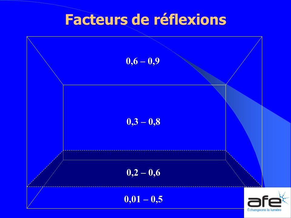 0,6 – 0,9 0,3 – 0,8 0,01 – 0,5 Facteurs de réflexions 0,2 – 0,6