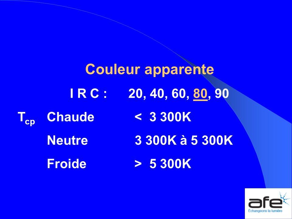 Couleur apparente I R C :20, 40, 60, 80, 90 T cp Chaude< 3 300K Neutre 3 300K à 5 300K Froide> 5 300K