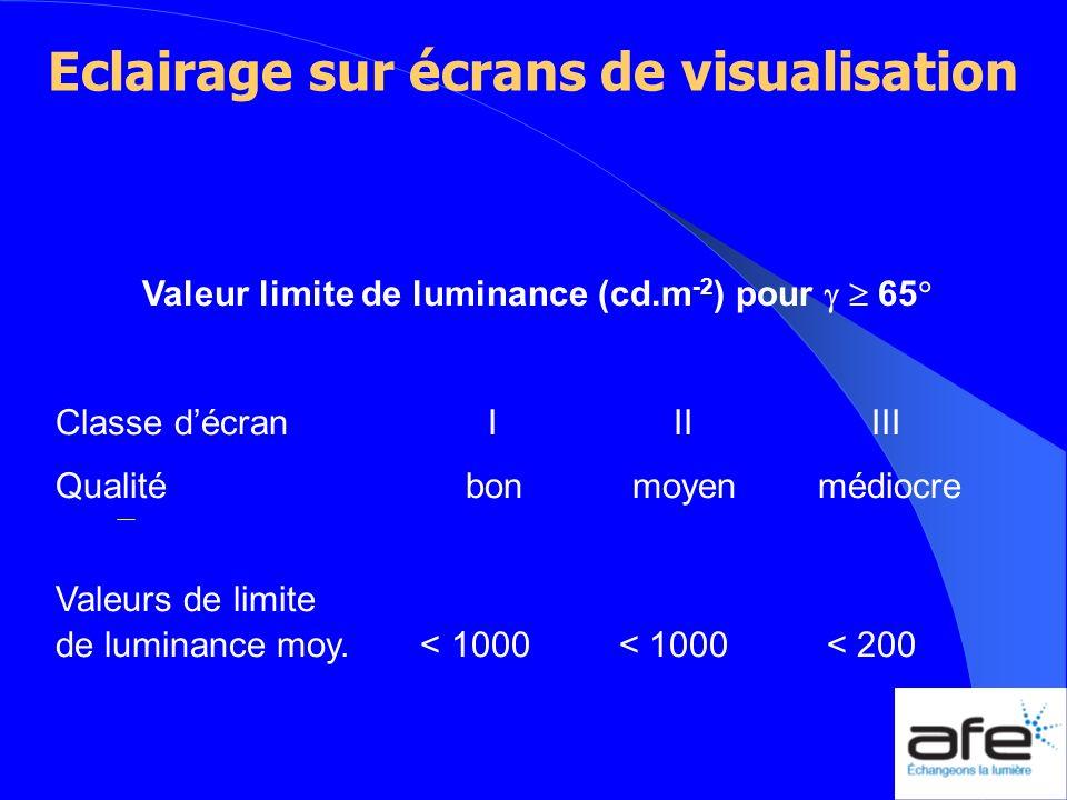 Eclairage sur écrans de visualisation Valeur limite de luminance (cd.m -2 ) pour 65 Classe décran I II III Qualité bon moyen médiocre Valeurs de limit
