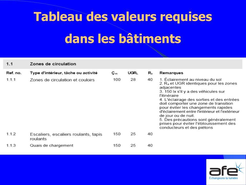 Tableau des valeurs requises dans les bâtiments