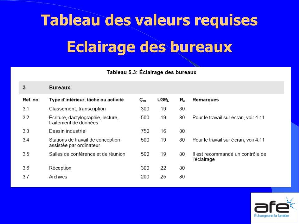 Tableau des valeurs requises Eclairage des bureaux