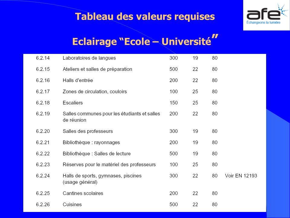 Tableau des valeurs requises Eclairage Ecole – Université