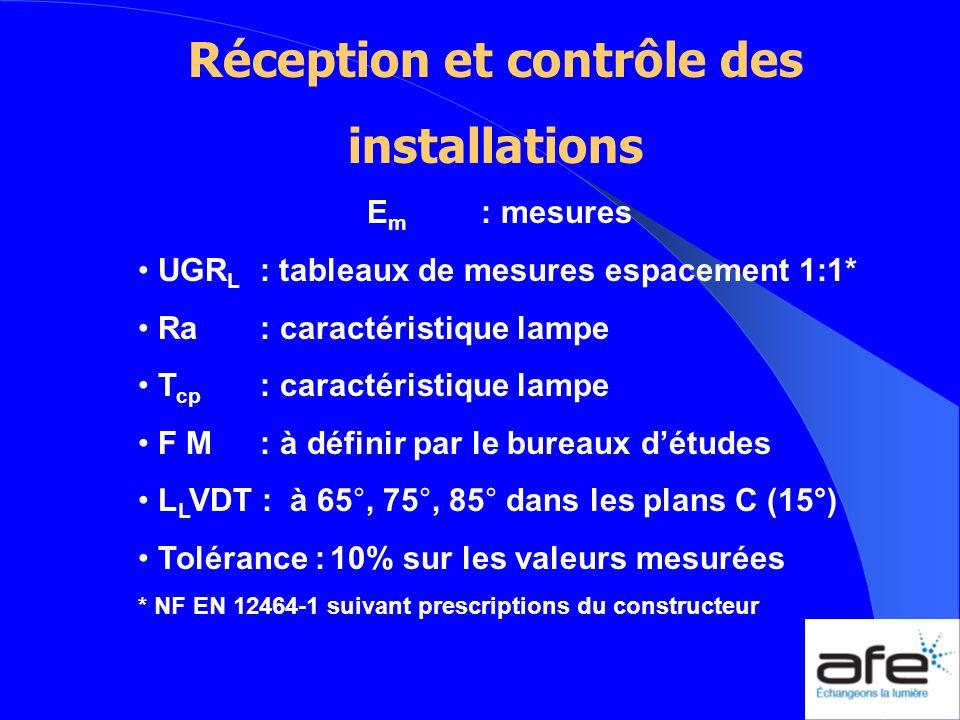 Réception et contrôle des installations E m : mesures UGR L : tableaux de mesures espacement 1:1* Ra : caractéristique lampe T cp : caractéristique la