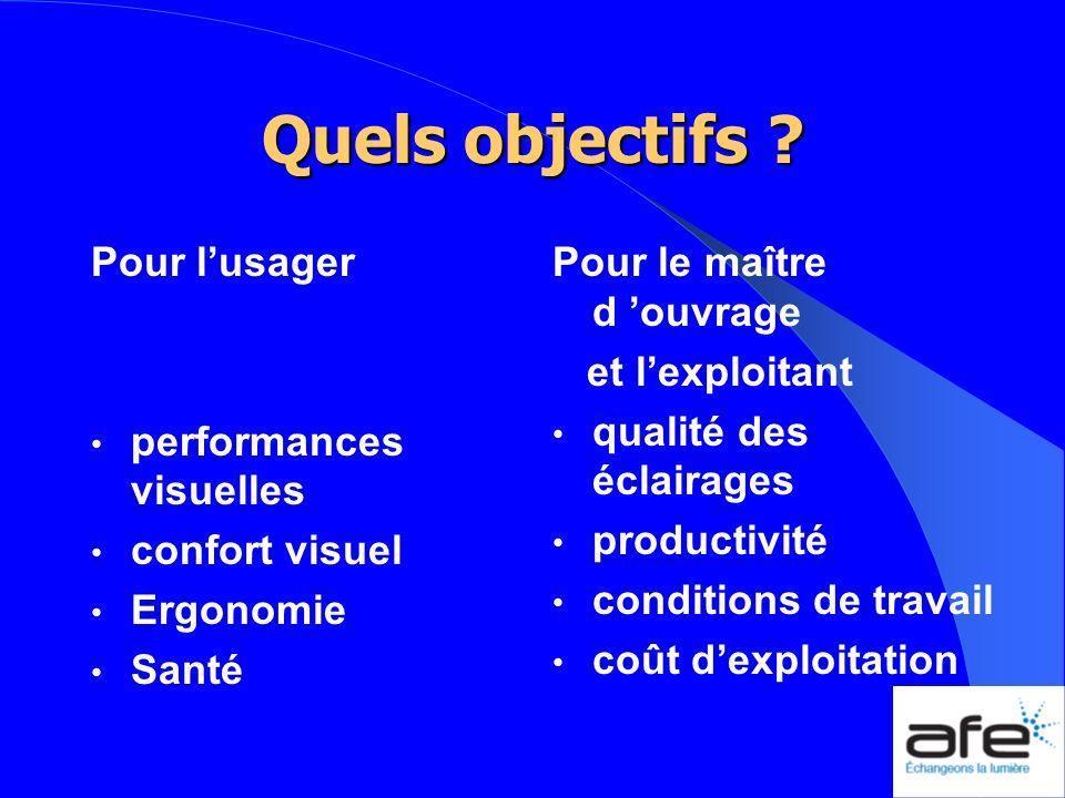 Quels objectifs ? Pour lusager performances visuelles confort visuel Ergonomie Santé Pour le maître d ouvrage et lexploitant qualité des éclairages pr