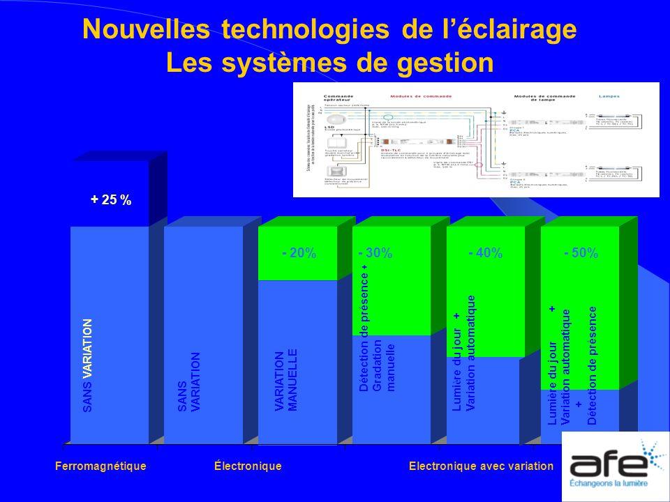 Ferromagnétique Électronique Electronique avec variation + 25 % - 20% - 30% - 40% - 50% VARIATION MANUELLE Détection de présence + Gradation manuelle