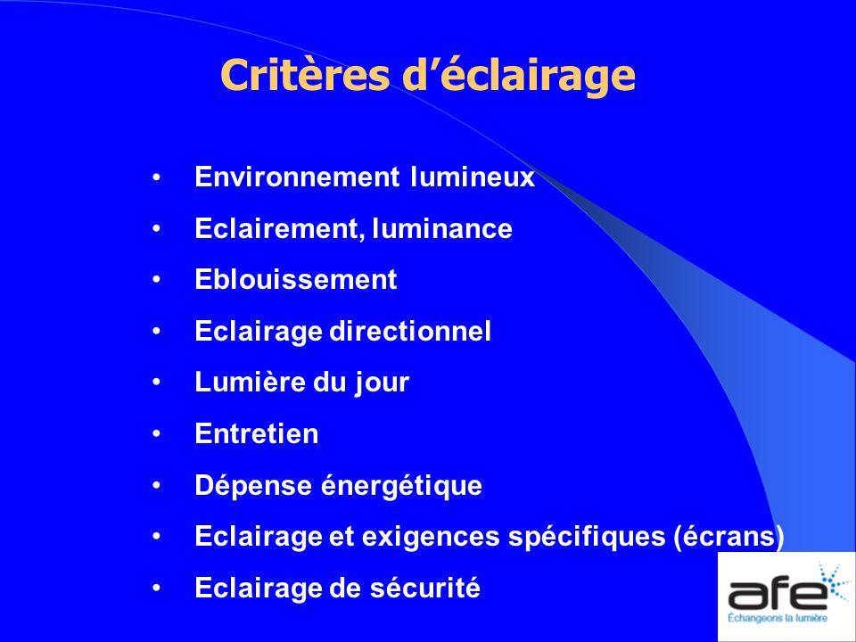 Facteurs dévaluation Niveaux et uniformités déclairement Equilibre des luminances Limitation de léblouissement Modelé Ambiance lumineuse (T k ) Indice de rendu des couleurs (IRC) Entretien Critères énergétiques