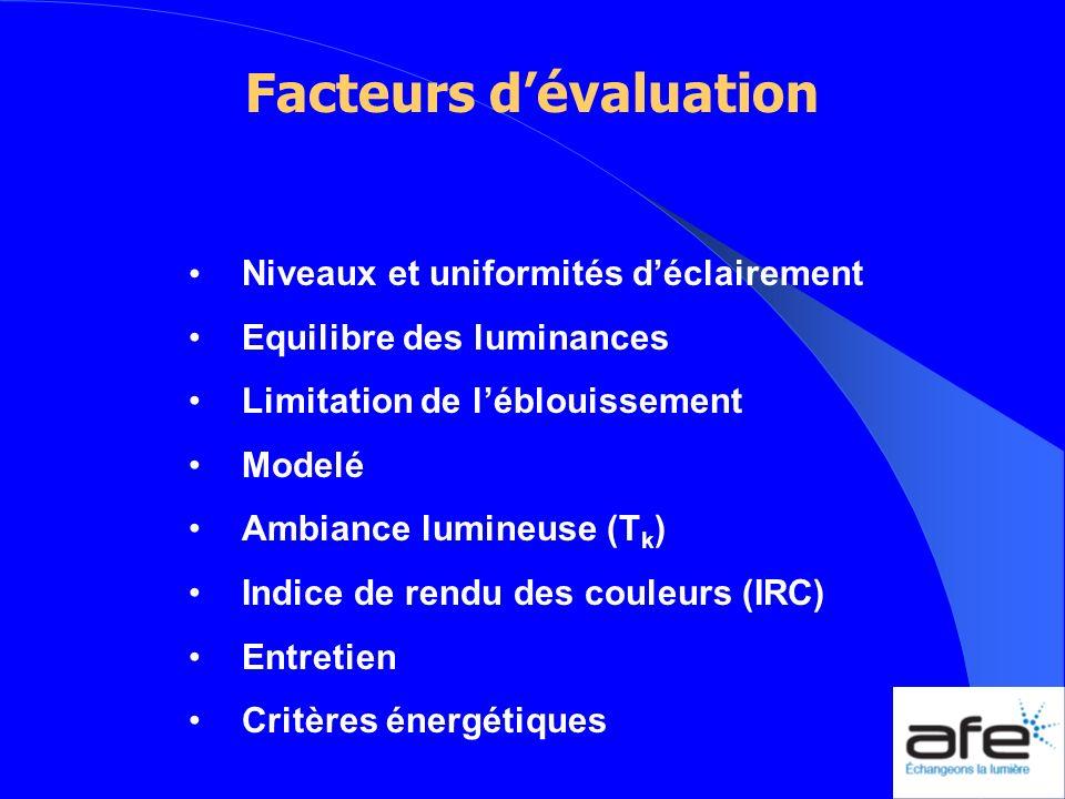 Facteurs dévaluation Niveaux et uniformités déclairement Equilibre des luminances Limitation de léblouissement Modelé Ambiance lumineuse (T k ) Indice