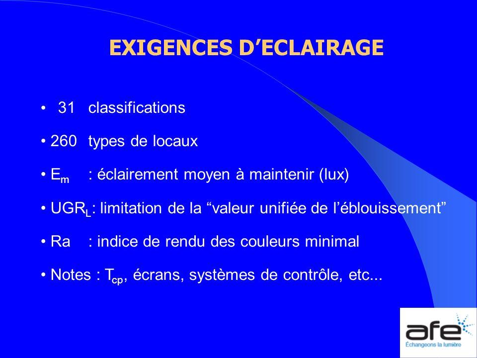 EXIGENCES DECLAIRAGE 31classifications 260types de locaux E m : éclairement moyen à maintenir (lux) UGR L : limitation de la valeur unifiée de lébloui