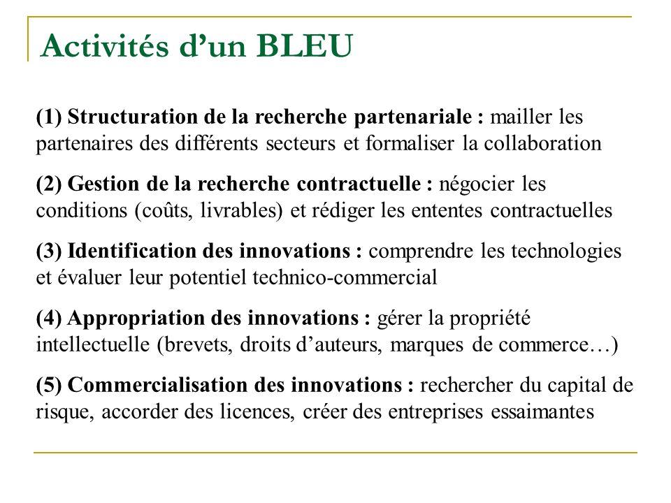 Activités dun BLEU (1) Structuration de la recherche partenariale : mailler les partenaires des différents secteurs et formaliser la collaboration (2) Gestion de la recherche contractuelle : négocier les conditions (coûts, livrables) et rédiger les ententes contractuelles (3) Identification des innovations : comprendre les technologies et évaluer leur potentiel technico-commercial (4) Appropriation des innovations : gérer la propriété intellectuelle (brevets, droits dauteurs, marques de commerce…) (5) Commercialisation des innovations : rechercher du capital de risque, accorder des licences, créer des entreprises essaimantes
