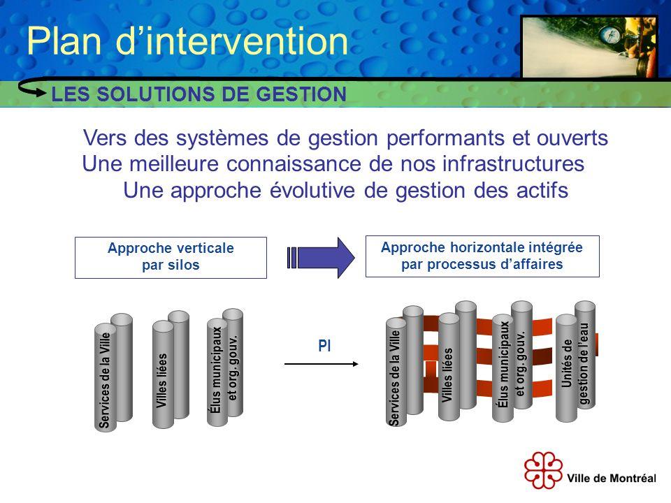 LES SOLUTIONS DE GESTION Vers des systèmes de gestion performants et ouverts Une meilleure connaissance de nos infrastructures Une approche évolutive