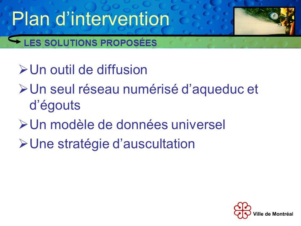 Plan dintervention Un outil de diffusion Un seul réseau numérisé daqueduc et dégouts Un modèle de données universel Une stratégie dauscultation LES SO