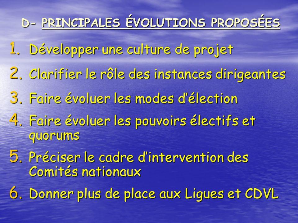 1. Développer une culture de projet 2. Clarifier le rôle des instances dirigeantes 3. Faire évoluer les modes délection 4. Faire évoluer les pouvoirs