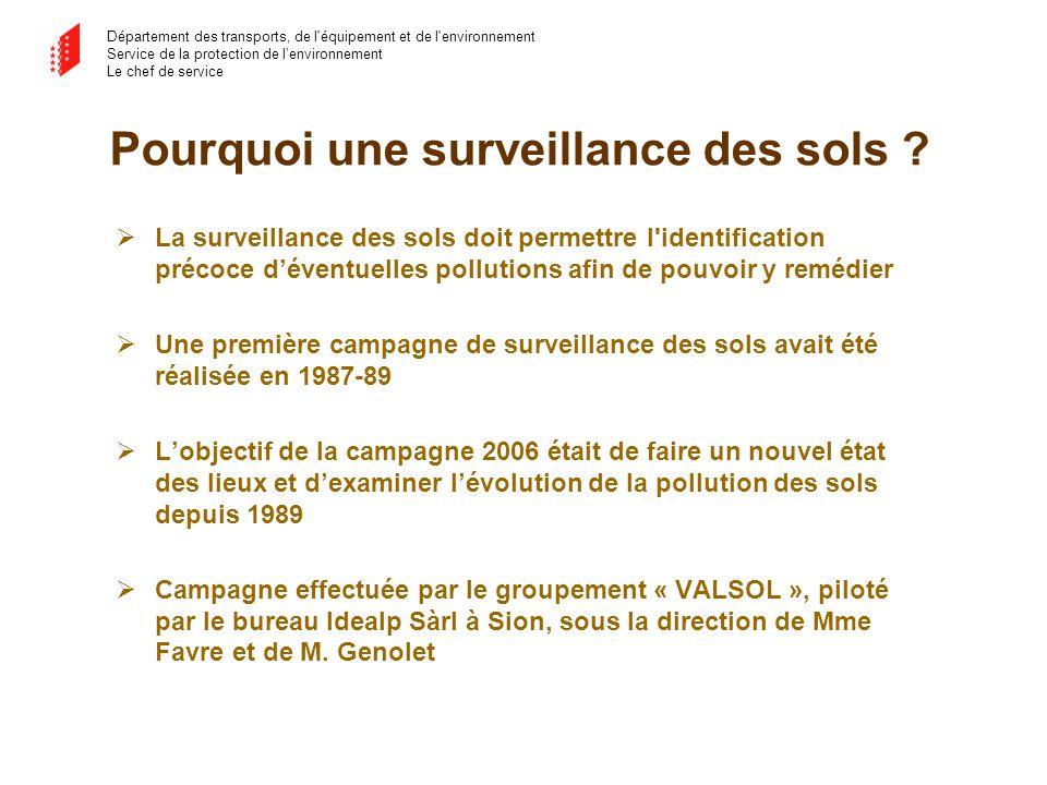 Département des transports, de l équipement et de l environnement Service de la protection de lenvironnement Le chef de service Pourquoi une surveillance des sols .