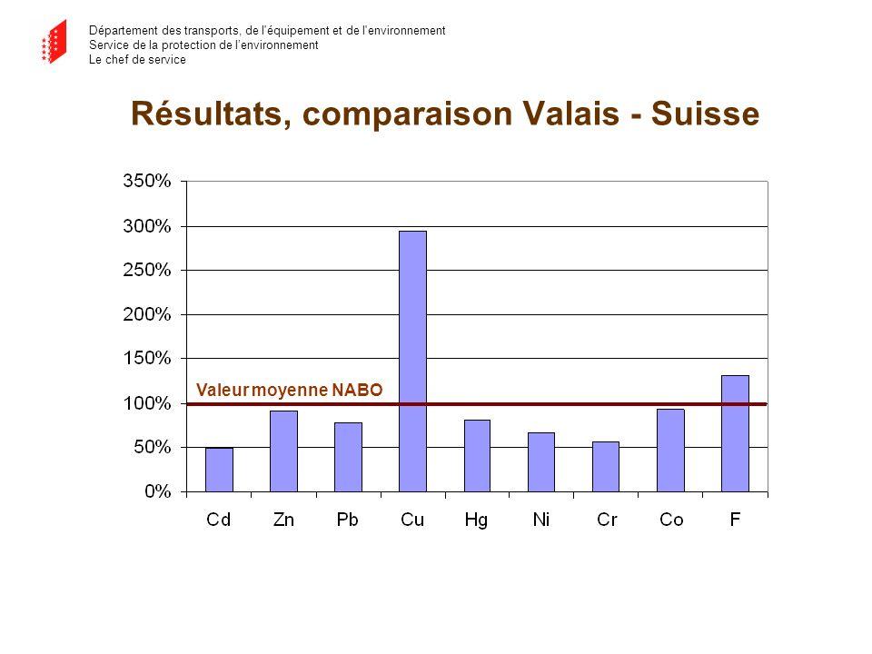 Département des transports, de l équipement et de l environnement Service de la protection de lenvironnement Le chef de service Résultats, comparaison Valais - Suisse Valeur moyenne NABO
