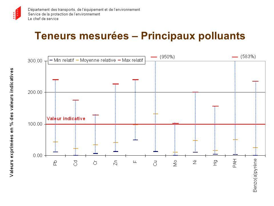 Département des transports, de l équipement et de l environnement Service de la protection de lenvironnement Le chef de service Teneurs mesurées – Principaux polluants