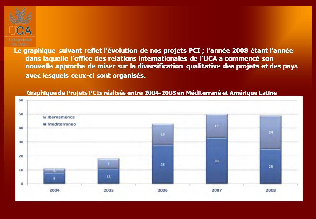Le graphique suivant reflet lévolution de nos projets PCI ; lannée 2008 étant lannée dans laquelle loffice des relations internationales de lUCA a commencé son nouvelle approche de miser sur la diversification qualitative des projets et des pays avec lesquels ceux-ci sont organisés.