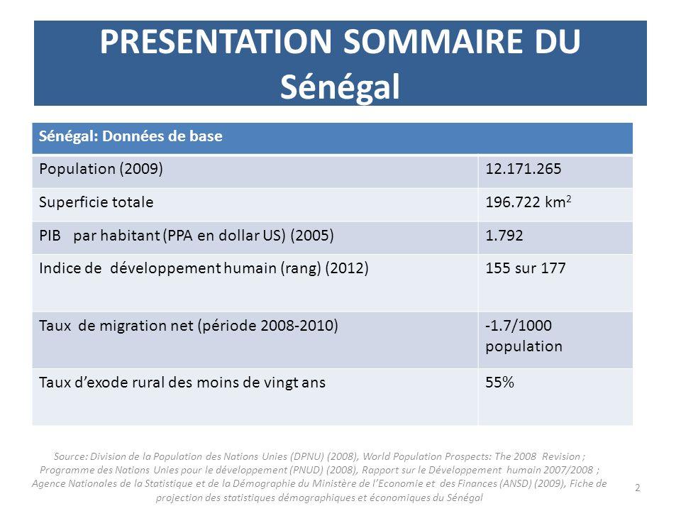 PRESENTATION SOMMAIRE DU Sénégal Sénégal: Données de base Population (2009)12.171.265 Superficie totale196.722 km 2 PIB par habitant (PPA en dollar US) (2005)1.792 Indice de développement humain (rang) (2012)155 sur 177 Taux de migration net (période 2008-2010)-1.7/1000 population Taux dexode rural des moins de vingt ans55% 2 Source: Division de la Population des Nations Unies (DPNU) (2008), World Population Prospects: The 2008 Revision ; Programme des Nations Unies pour le développement (PNUD) (2008), Rapport sur le Développement humain 2007/2008 ; Agence Nationales de la Statistique et de la Démographie du Ministère de lEconomie et des Finances (ANSD) (2009), Fiche de projection des statistiques démographiques et économiques du Sénégal