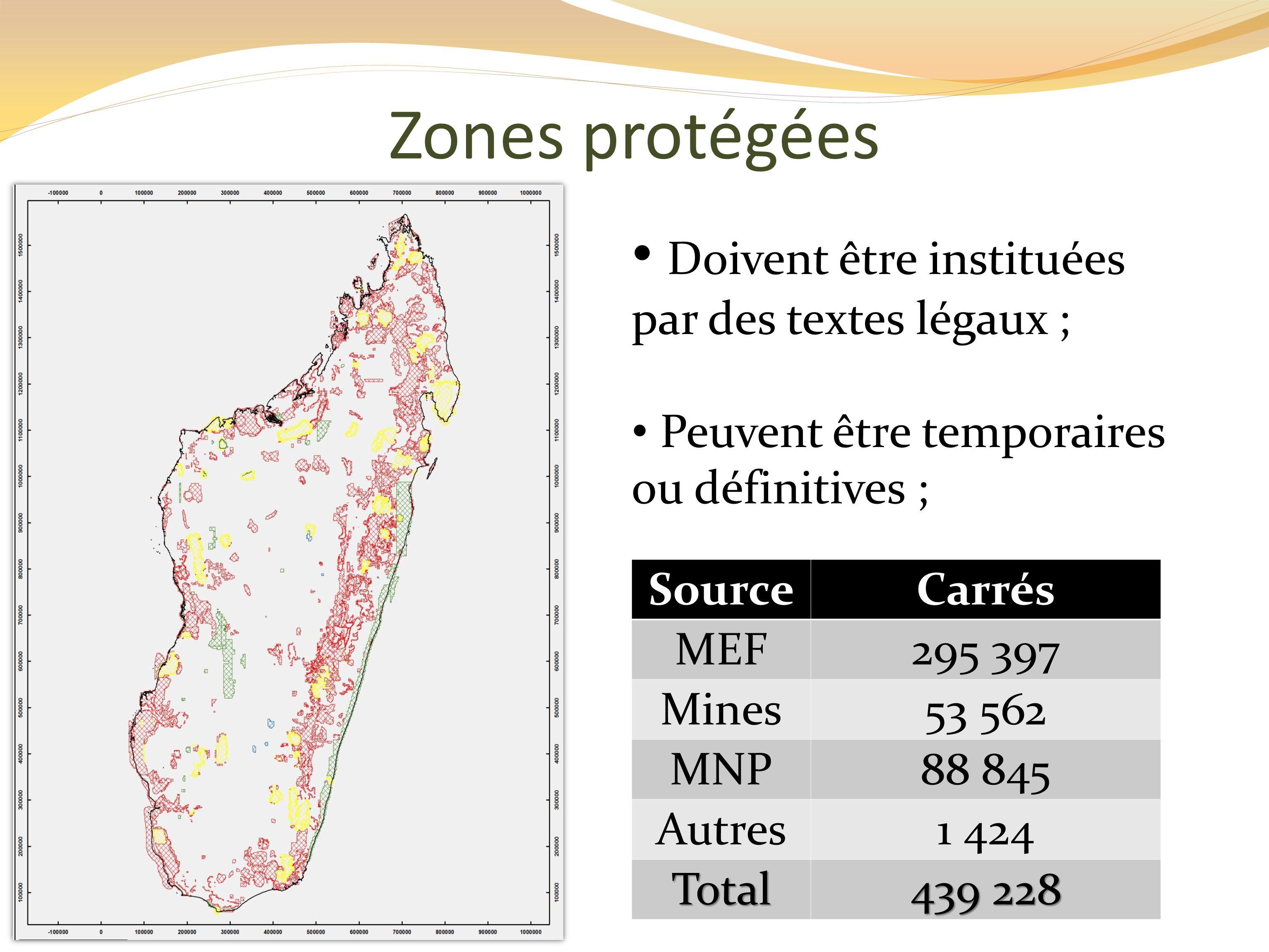 SourceCarrés MEF295 397 Mines53 562 MNP88 845 Autres1 424 Total 439 228 Doivent être instituées par des textes légaux ; Peuvent être temporaires ou définitives ; Zones protégées